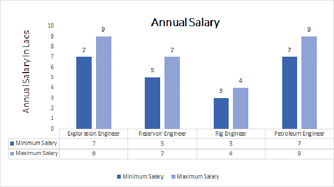 Drilling Engineering Manager Salary 2018 2019 2020